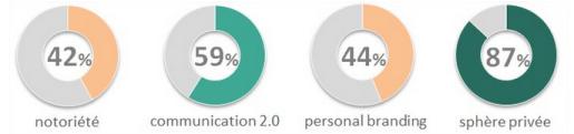 L'indice est composé de 42 critères pondérés, regroupés en : notoriété, communication 2.0, personal branding, protection de la vie privée