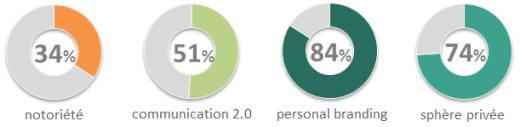 L'indice global d'e-réputation est composé de 42 critères pondérés regroupés en 4 grands domaines : notoriété, communication 2.0, personal branding et protection de la vie privée.