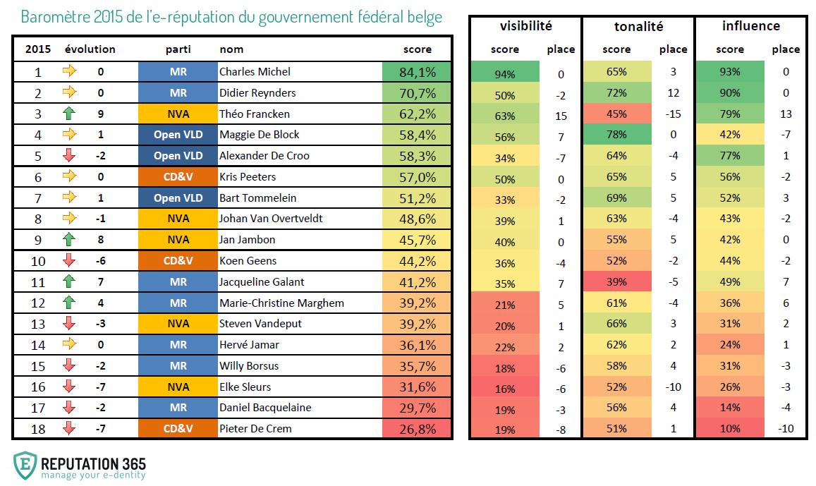 Baromètre 2015 de l'e-réputation du gouvernement fédéral belge - REPUTATION 365