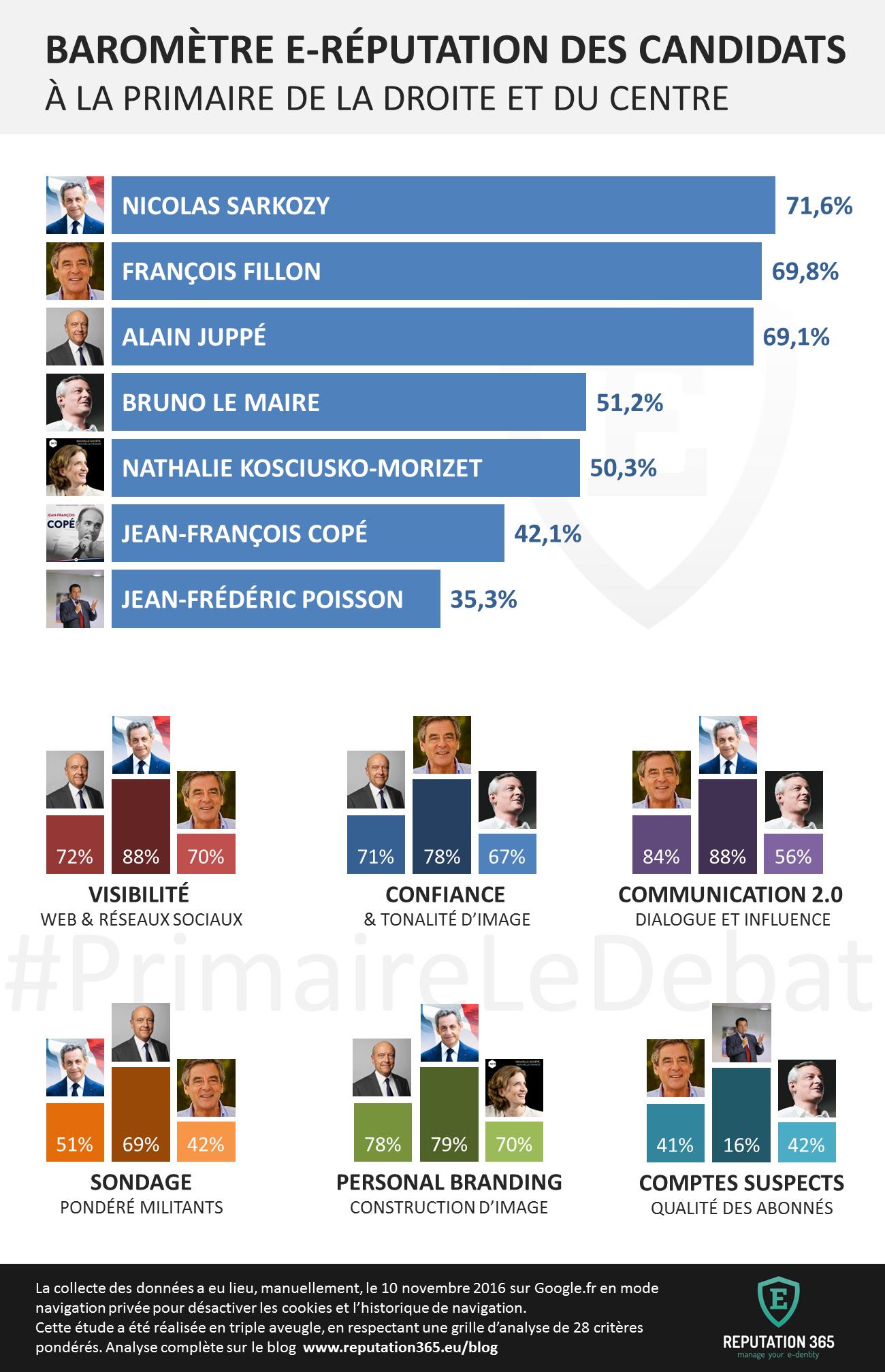 baromètre e-réputation des candidats à la primaire de la droite et du centre